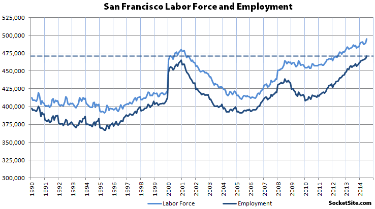 SF's Record Employment Run Continues, Hiring Jumps In July