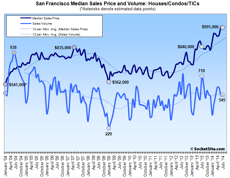 San Francisco Median Home Sales Price and Volume