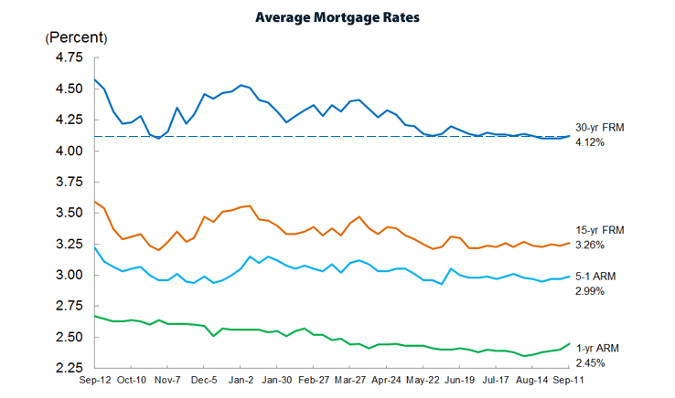 Little Movement In 30-Year Mortgage Rate