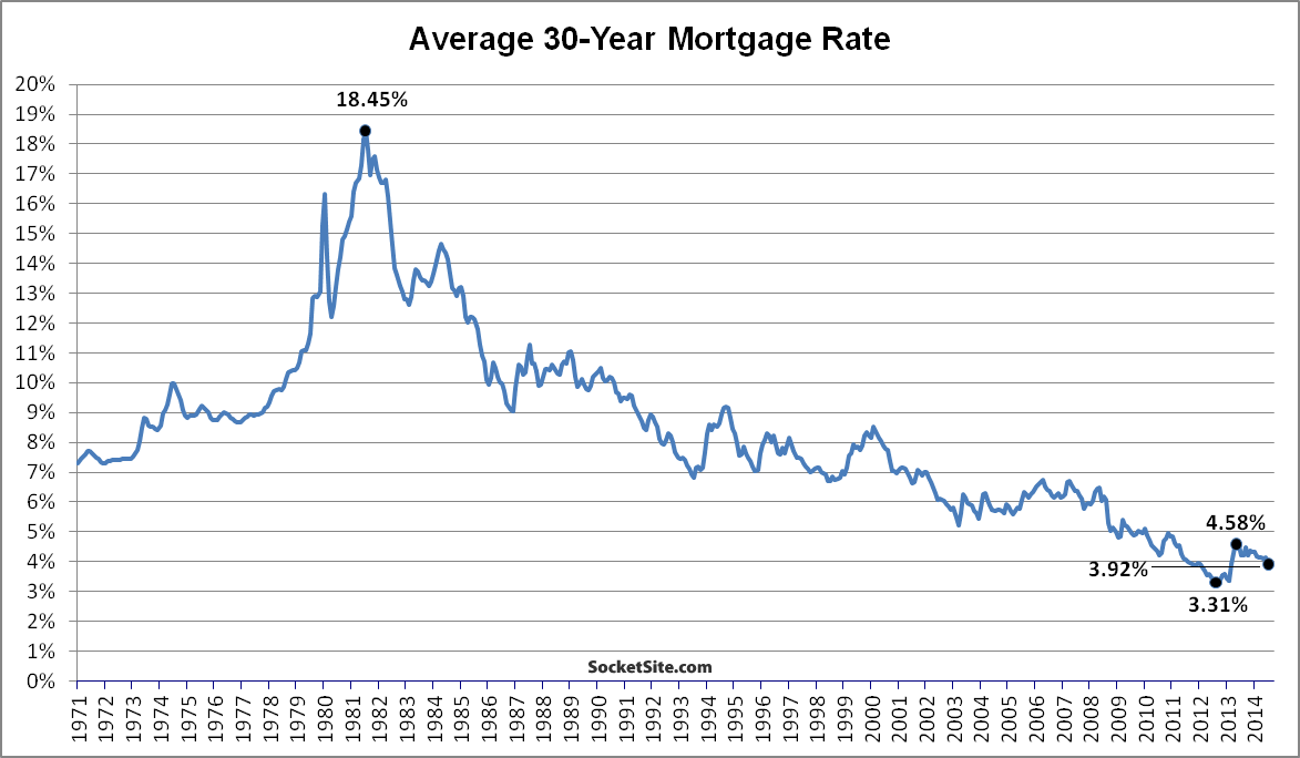 SocketSite™ | Mortgage Rates Drop To 16-Month Low