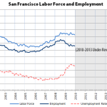 Over 100K More Employed In San Francisco Than 5 Years Ago
