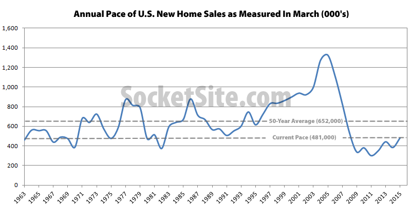While Inventory Grows, Pace Of New Home Sales In The U.S. Drops