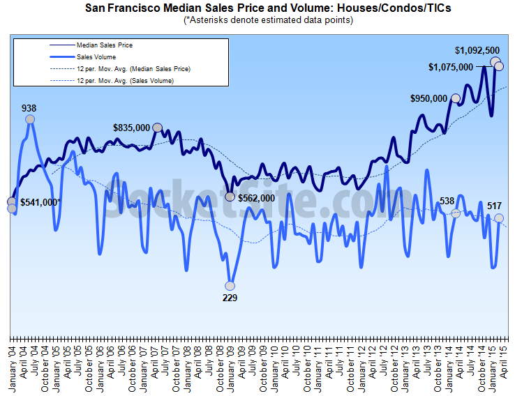 San Francisco Homes Sales, Median Price Slip