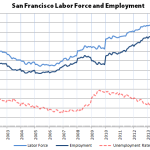S.F. Employment Hits New High, Unemployment At 15-Year Low