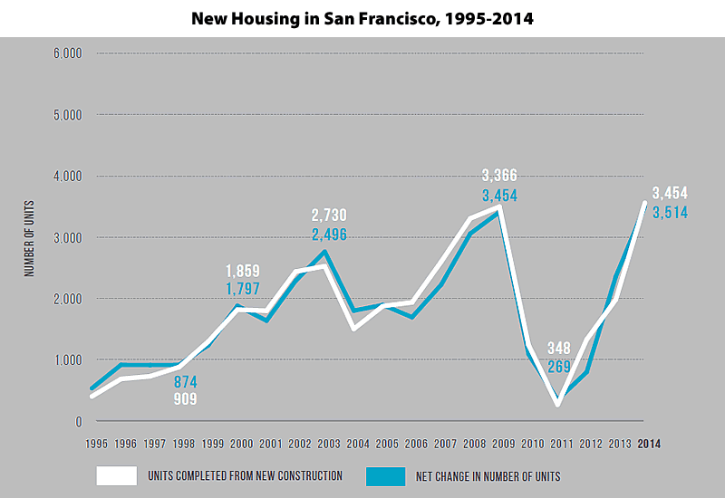 Housing Construction in San Francisco, 1995-2014