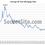 Mortgage Rate Hits 2015 High