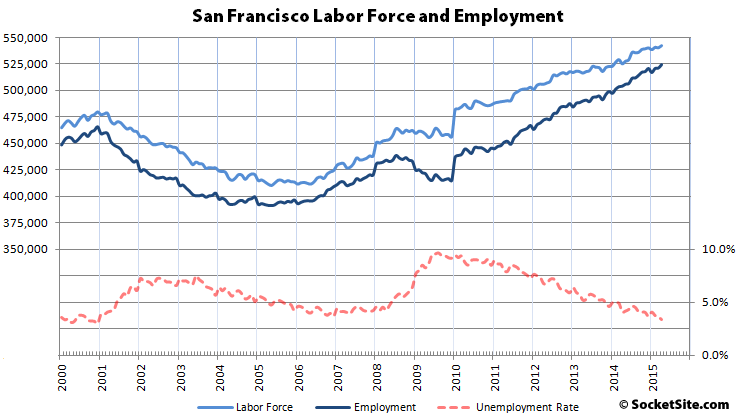 Employment In S.F. Continues To Climb