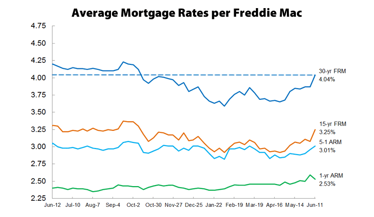 30-Year Mortgage Rate Over 4 Percent For First Time In 2015