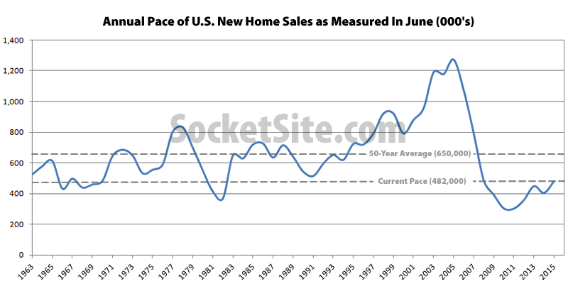 Pace Of New Home Sales In The U.S. Suddenly Drops