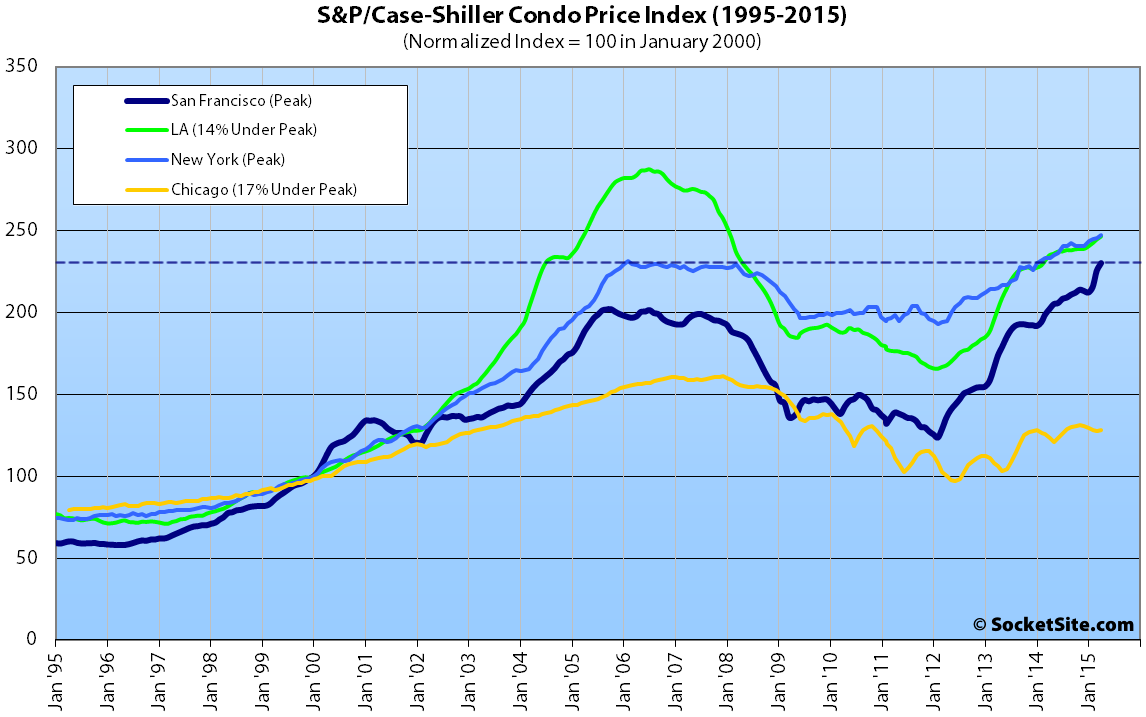 S&P Case-Shiller Index: San Francisco Condo Values