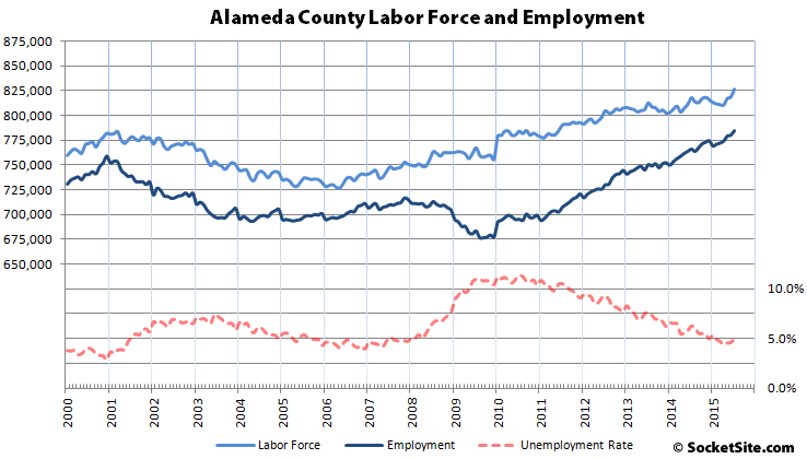 Alameda County Employment and Labor Force