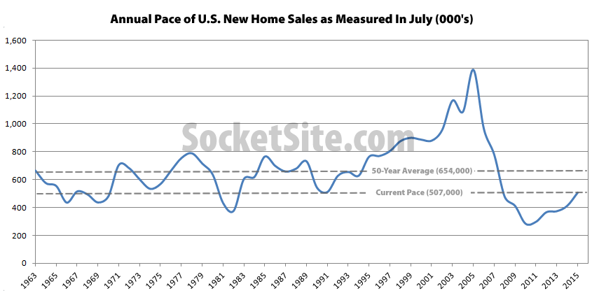 Pace Of New U.S. Home Sales Ticks Up In July