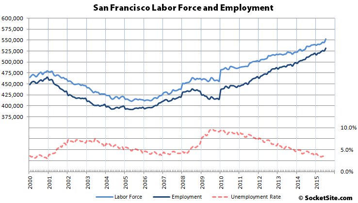 San Francisco And East Bay Employment Rocket To Record Highs