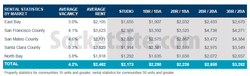 Average Asking Rent For A Studio In San Francisco: Nearly $3K