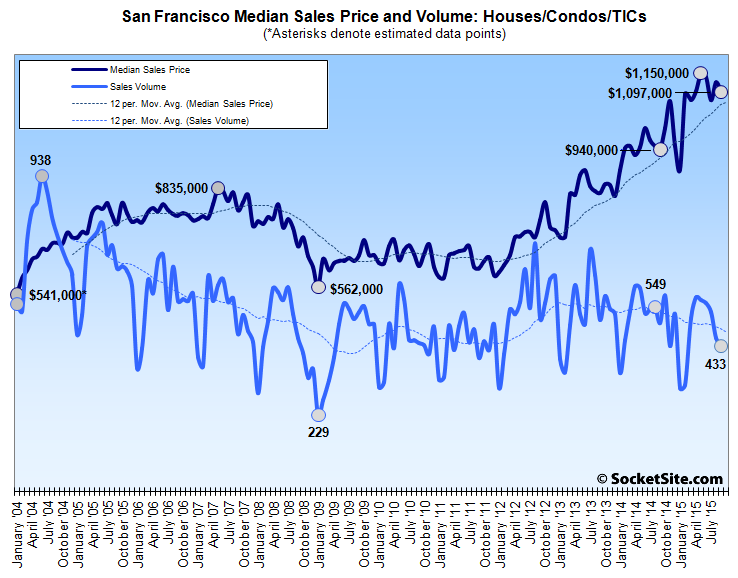 Home Sales Slip In San Francisco, Gain In The East Bay