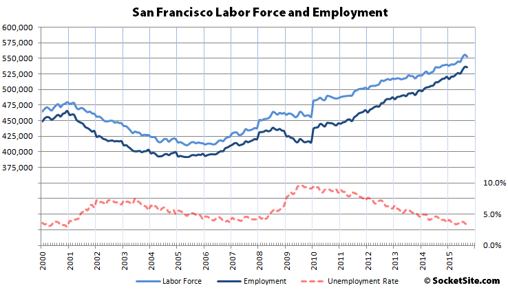 San Francisco Employment Slips, East Bay Gains
