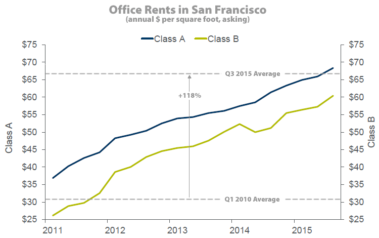 San Francisco Office Rents Hit An All-Time High
