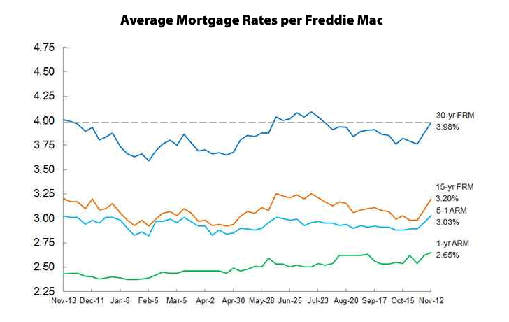 Mortgage Rates Move Up, Odds of a Rate Hike Jump (Again)