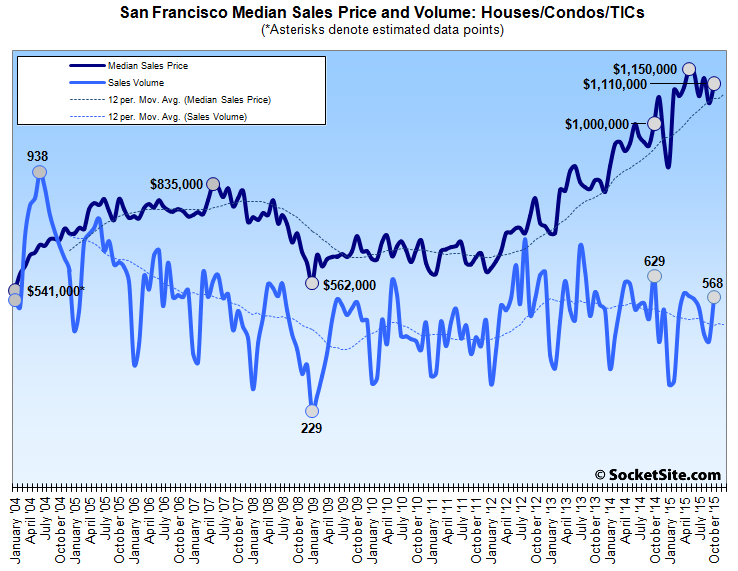 Mixed Messages from San Francisco Home Sales Last Month