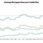 Mortgage Rates on the Move...Down?