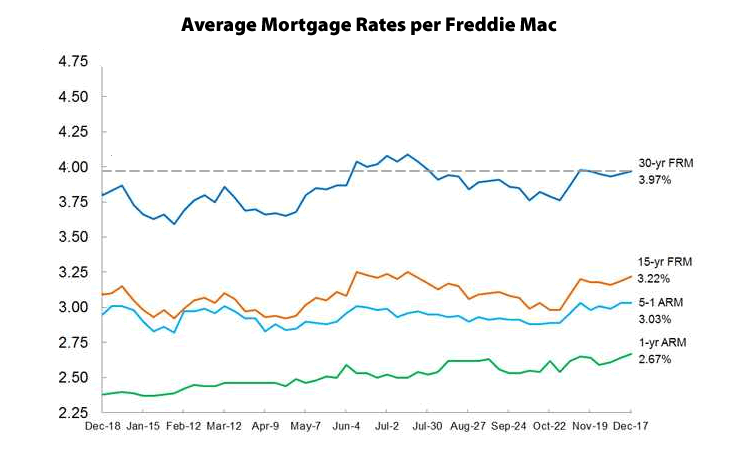 Mortgage Rates on the Move…Down?