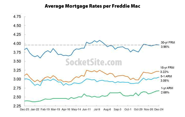 Benchmark Mortgage Rate Drops following First Rate Hike