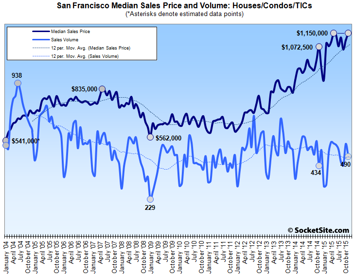 New Condos Buoyed San Francisco Home Sales Last Month