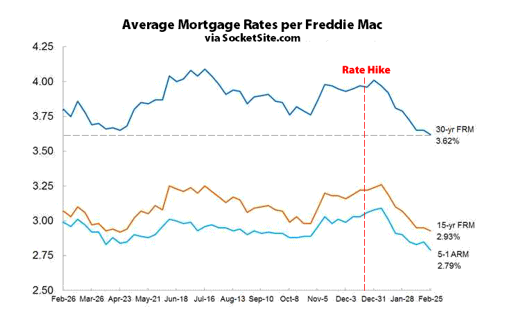 Benchmark Mortgage Rate Nearing Three-Year Low