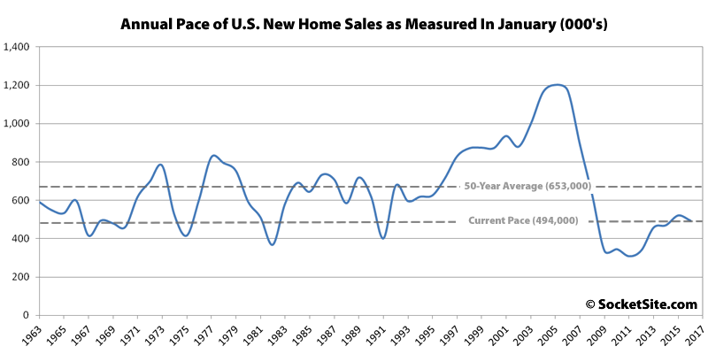 New Single-Family Home Sales Slumped Last Month