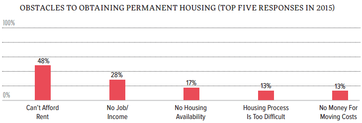 SF Homeless Survey 2015: Barrier to obtaining a permanent residence