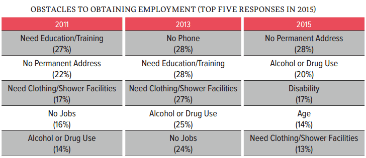 SF Homeless Survey 2015: Barriers to obtaining employment