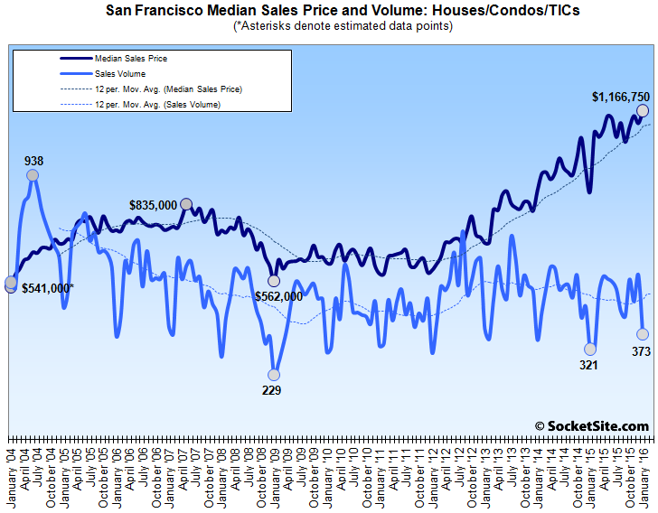 Bay Area Home Sales Tick up, San Francisco Median Hits New High
