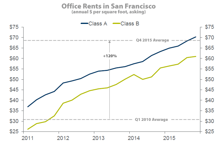 San Francisco Office Rents at All-Time High but Acceleration Slows