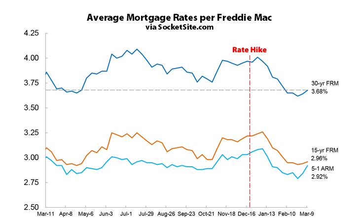 Mortgage Rates Tick up but No Chance of a Hike