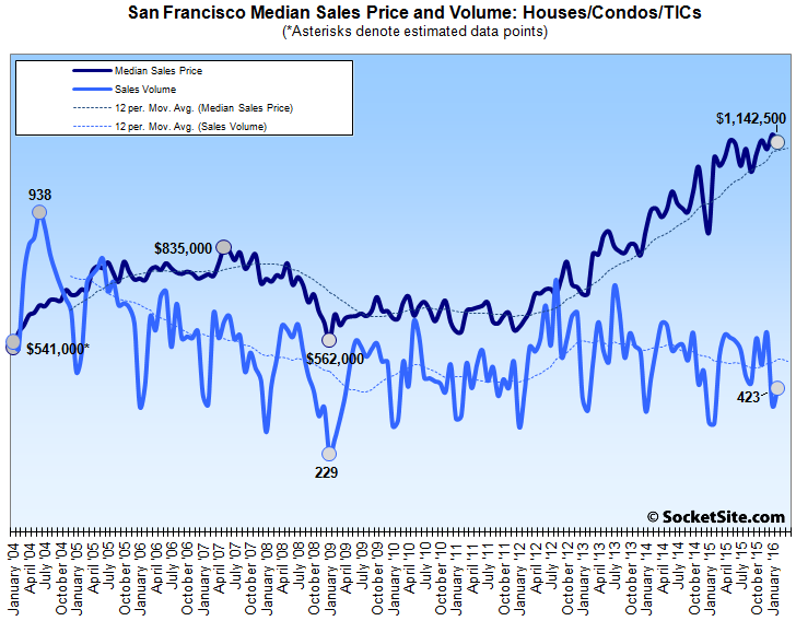 Bay Area Home Sales Hold, San Francisco Median Slips