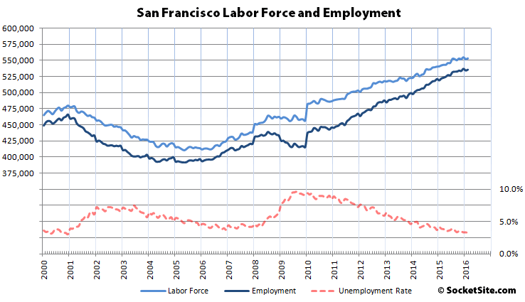 Unemployment Rate Holds at 3.3% in SF, 4.3% in the East Bay