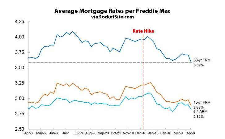 Benchmark Mortgage Rate Drops to One-Year Low