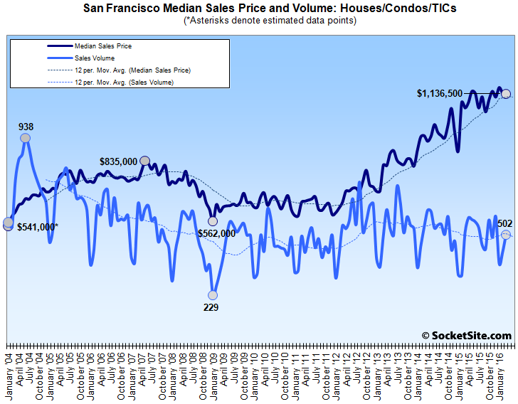 Bay Area Home Sales Slip, Smallest Median Price Gain in Four Years