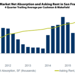 Demand for Office Space in San Francisco has Dropped