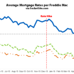 Benchmark Mortgage Rate Drops to Three-Year Low