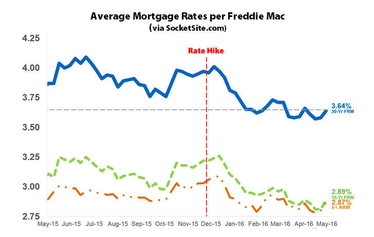 Mortgage Rates Tick up but Remain near Three-Year Lows