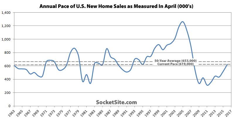 Pace of New Home Sales in the U.S. Surges to Eight-Year High