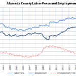Over 100,000 More Employed in Alameda County Since 2010