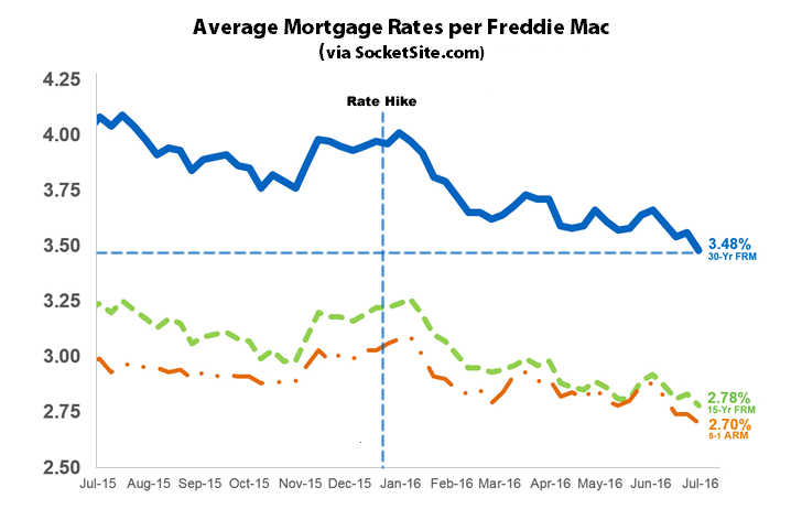 Mortgage Market Survey 6-30-16