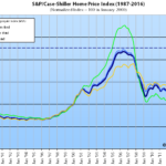 Index for Bay Area Home Values Ticks up but Rate of Change Slows