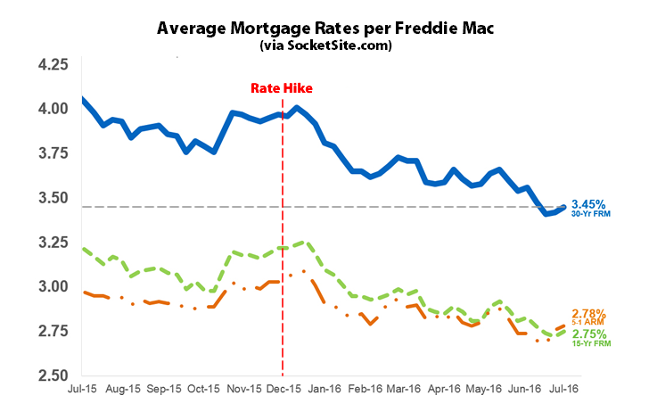 Benchmark Mortgage Rate Ticks Up