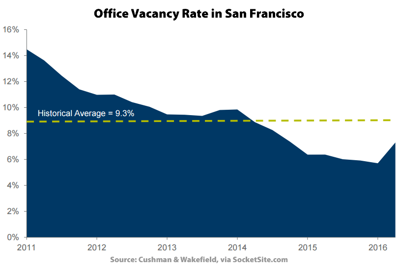 Office Vacancy Rate in San Francisco Jumps the Most since 2009