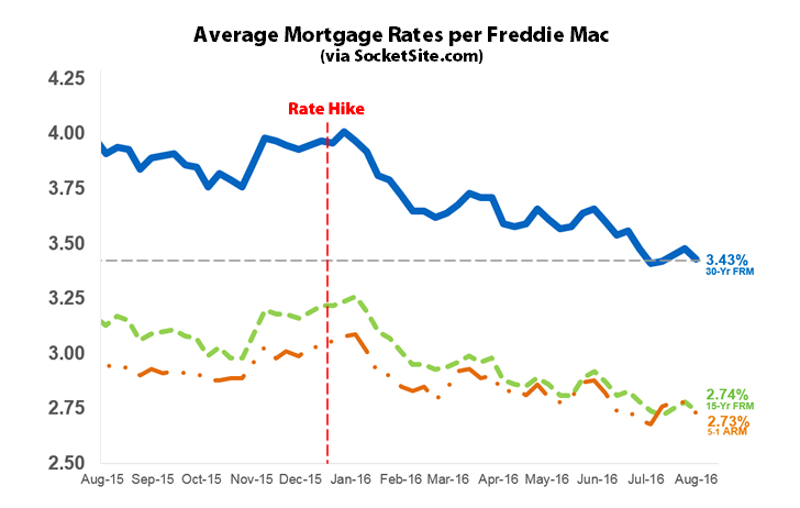 Mortgage Market Survey 8/4/16