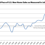 Pace of New U.S. Home Sales above Average for First Time in 9 Years