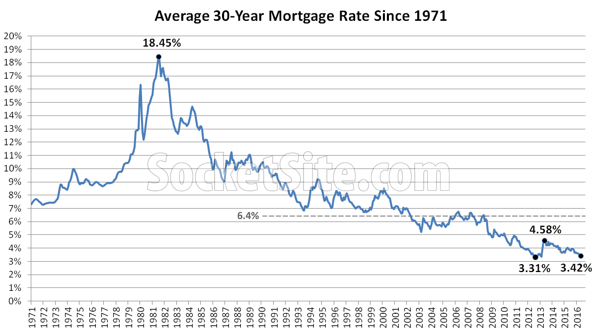 Benchmark Mortgage Rate Drops, Nearing Its All-Time Low